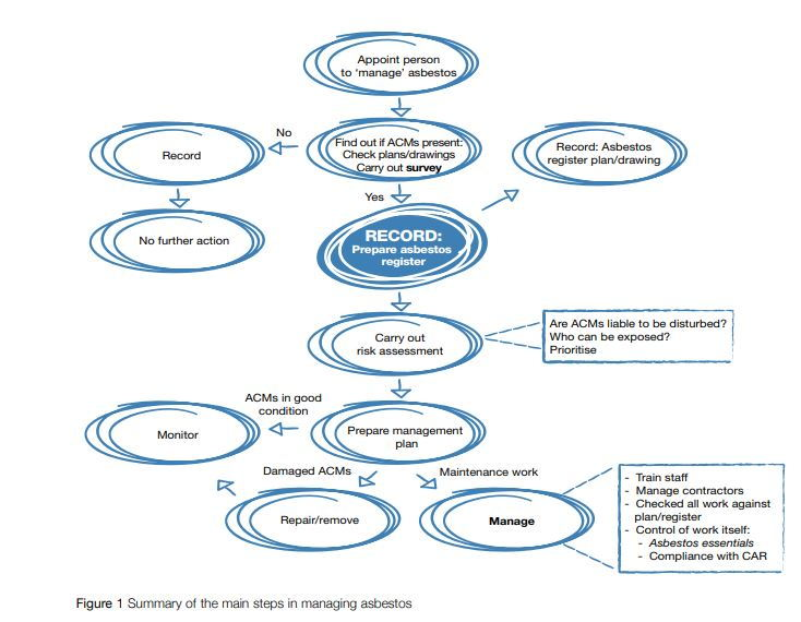 Image of Flow Chart for Asbestos Risk Assessment