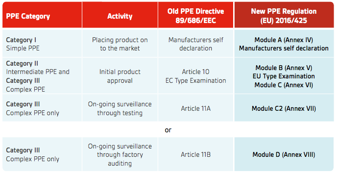 Image shows PPE regulations and categories