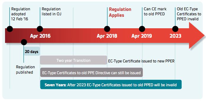 Image shows new PPE regulations timeline